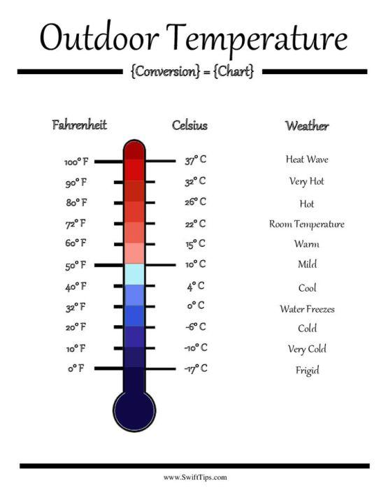 outdoor temperatures