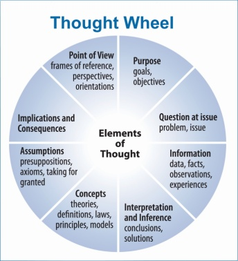 Thought Wheel One